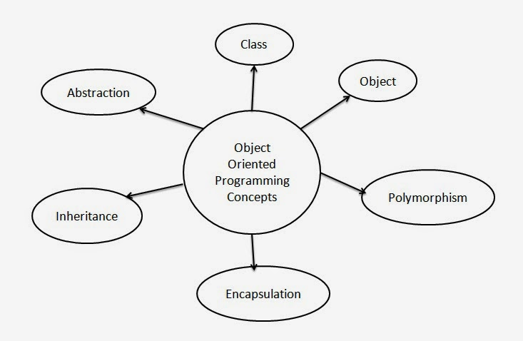 Introduction-to-Object-Oriented-Programming